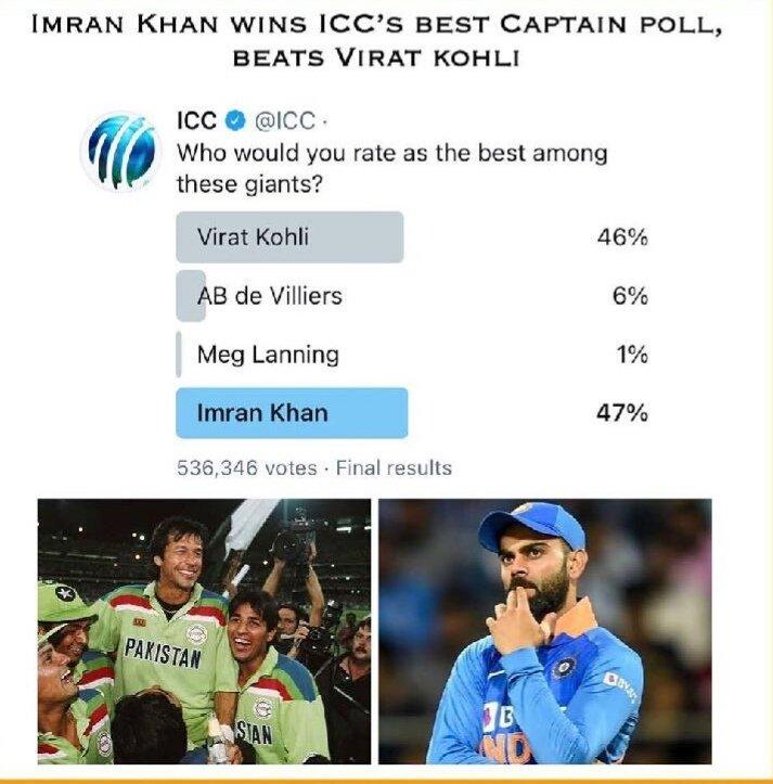 Former team captain and the current Prime Minister of Pakistan #ImranKhan tops the #InternationalCricketCouncil's poll as the best captain. .    #PakistanZindabad #PakistanShocksIndia #Pakistan #PMIKonDigitalMedia