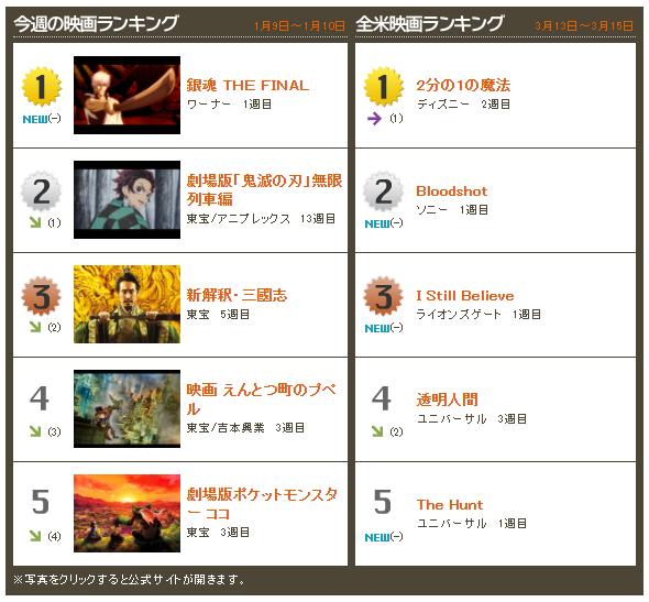 Peringkat box office Jepang didasarkan pada admission, maka itu Gintama The Final menjadi nomor satu weekend lalu mengalahkan Demon Slayer. Secara gross sesungguhnya Demon Slayer unggul tipis (cuma sekitar 12 juta yen).