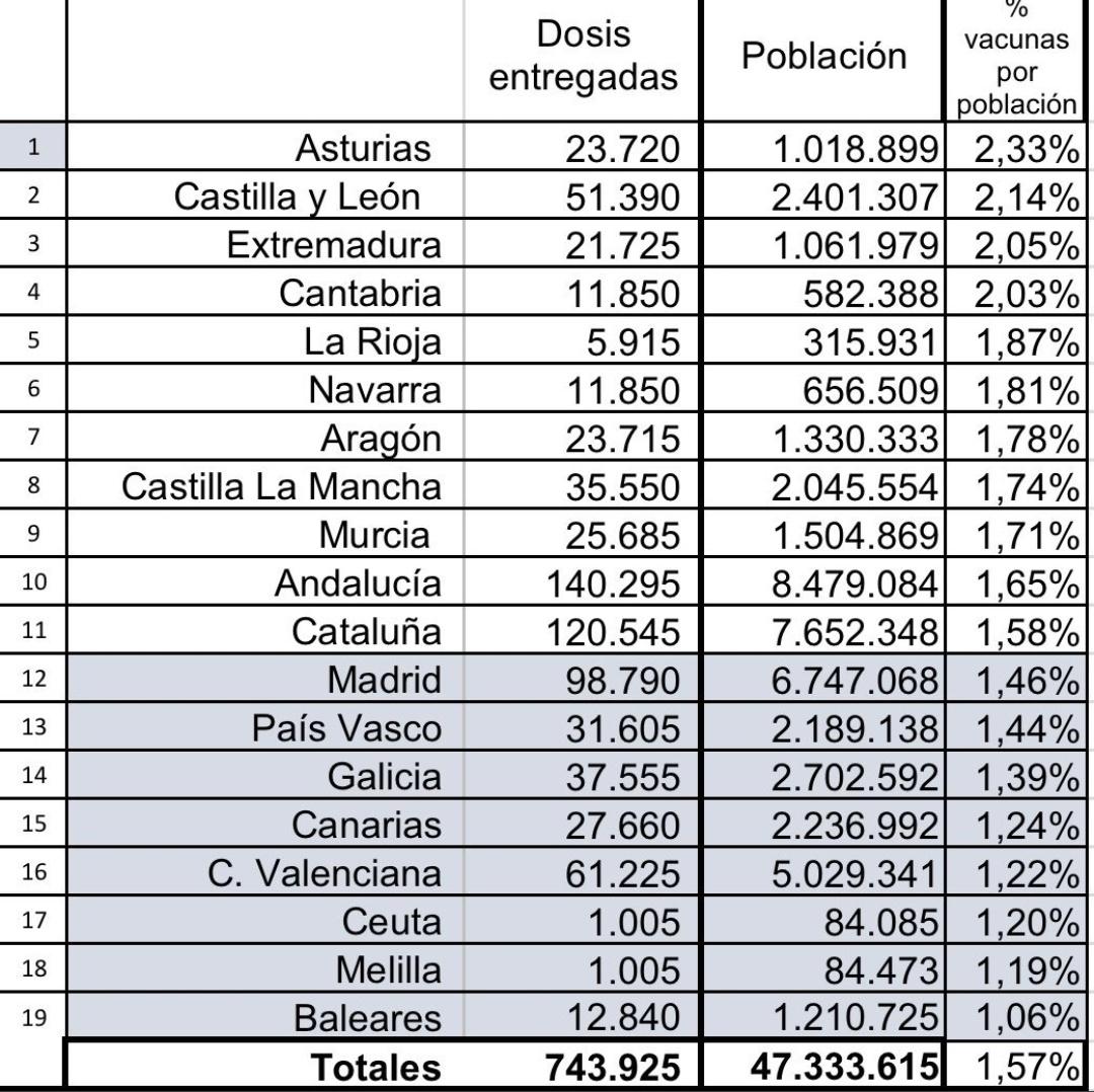 Amb això som és darrers però amb ses dosis de droga consumida segur que mínim top 3. #siemprepositivo