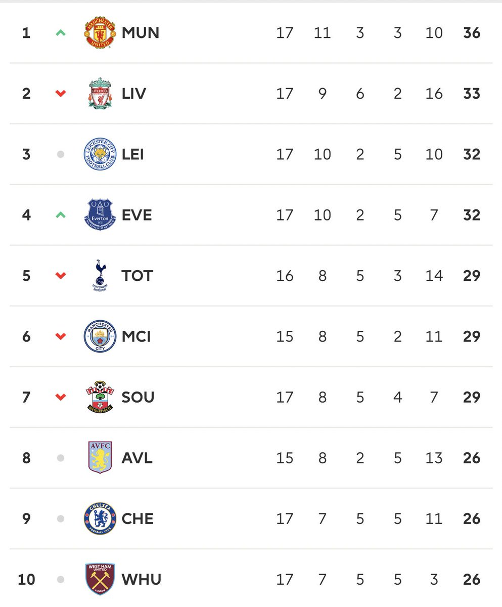 Your team is closer to relegation than the top spot I don't think your main concern should be on who wins the when your still have to fight for safety I mean you ain't even in the top10   stay in your relegation battles