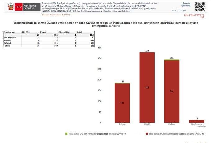 Disponibilidad de camas #UCI con ventilador : Privado 1,EsSalud 3