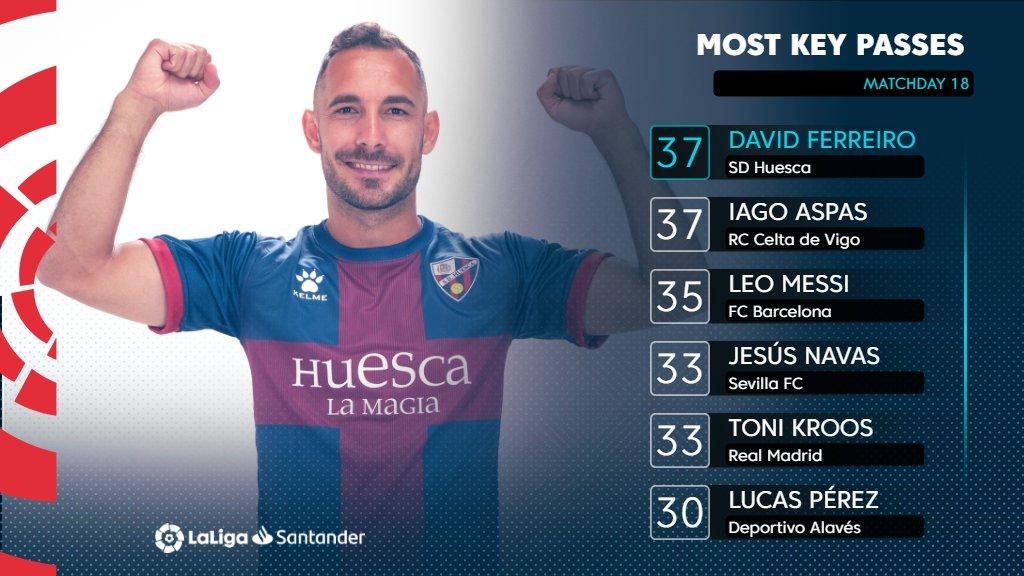 🔑 David Ferreiro  🔑 @aspas10  🔑 Leo Messi 🔑 @JNavas  🔑 @ToniKroos  🔑 @LP10oficial   The players with most keys passes so far this season in #LaLigaSantander! ✨  #YouHaveToLiveIt