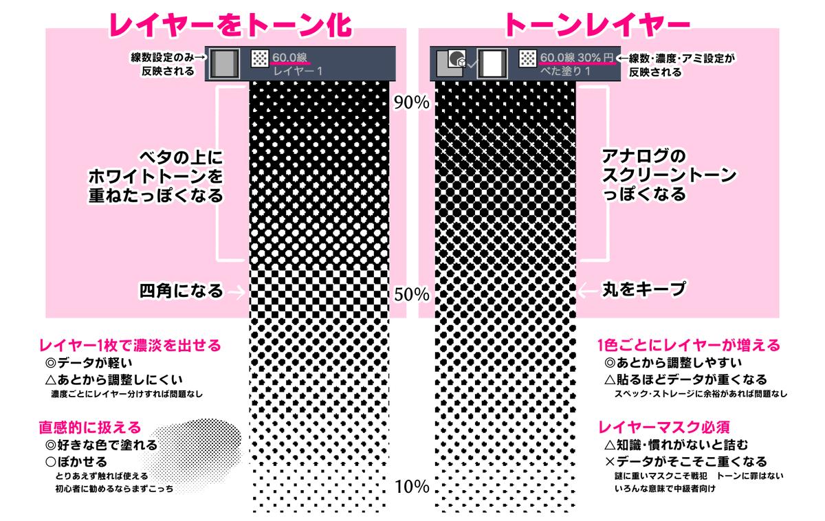 たかしへ クリスタのデフォ機能で貼れるトーンは2つあるけれど 実は50%以上の処理が違うのよ 比較画像を作っておいたからチンして食べてね #clipstudio