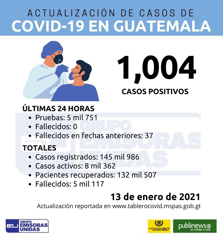 #EUCoronavirus El Ministerio de Salud Pública y Asistencia Social (MSPAS) actualizó los datos sobre la situación de la pandemia de Covid-19 en el país.  Más información ►