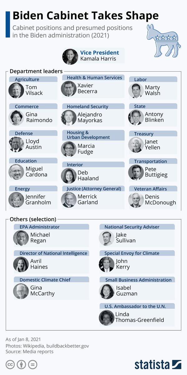 Replying to @signopregunta: @JoeBiden Cabinet Takes Shape @StatistaCharts