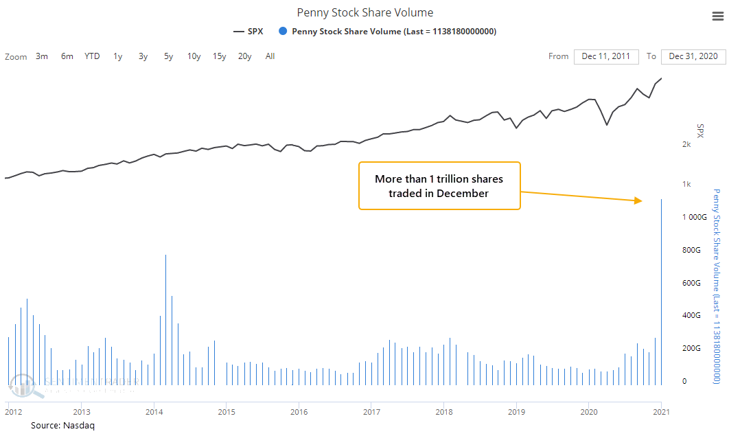 """More than 1 trillion served.  Even before another spike in recent weeks, there were more than 1 trillion shares traded in penny stocks in December .  That's trillion with a """"t."""". A 1 with 12 zeros. https://t.co/nTEWQbaNKD"""