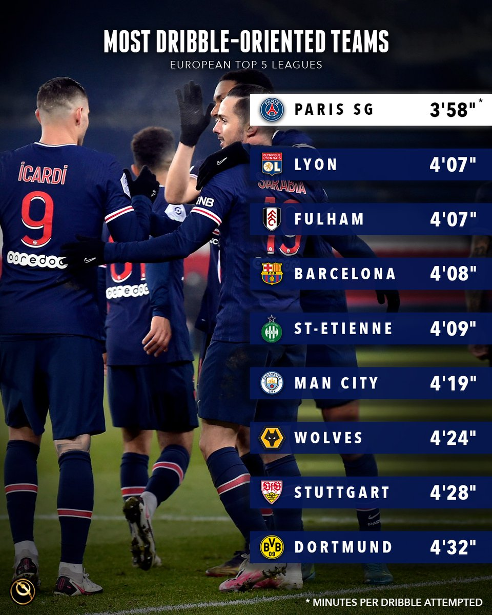 Most dribble-oriented teams (season 2020/21, domestic league matches until 06/01) 👉  Paris Saint-Germain leads the table with a dribble attempted every 3'58'  Source: @CIES_Football Observatory