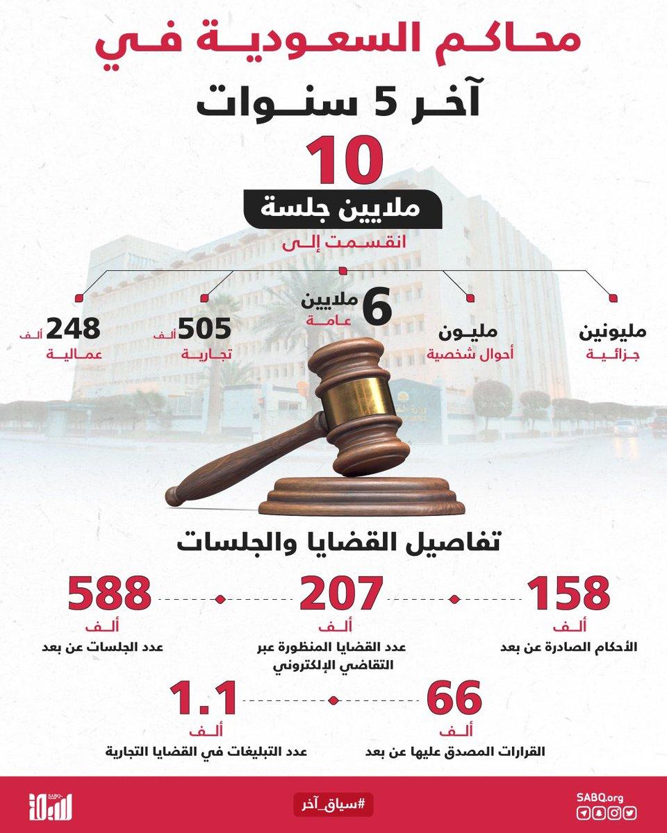أعدت #وزارة_العدل تقريرًا رصدت فيه جهودها المبذولة على مدى 5 سنوات نلقي الضوء على ما تحقق في أروقة المحاكم.  #سياق_آخر