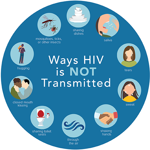 There are many ways in which #HIV is NOT transmitted. Learn more:    #endHIV901 #memphis #HIVawareness #HIVepidemic #stopHIVtogether #stopHIVstigma #HIVTreatmentWorks #EndHIVEpidemic