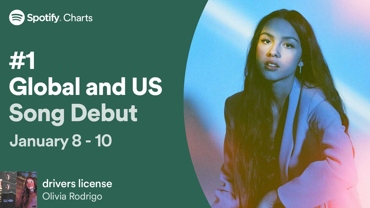 """.@Olivia_Rodrigo is the moment 💜  Her latest song """"drivers license"""" comes in at #1 on both our Global & US Song Debuts #SpotifyCharts"""