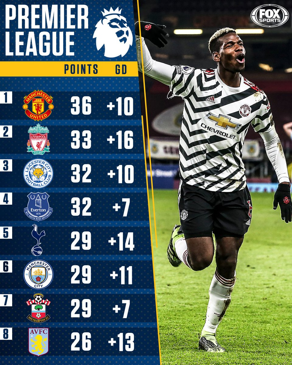 Replying to @FOXSoccer: For the first time in their history, @ManUtd and @ManUtdWomen are both top of the league 🔴🔝