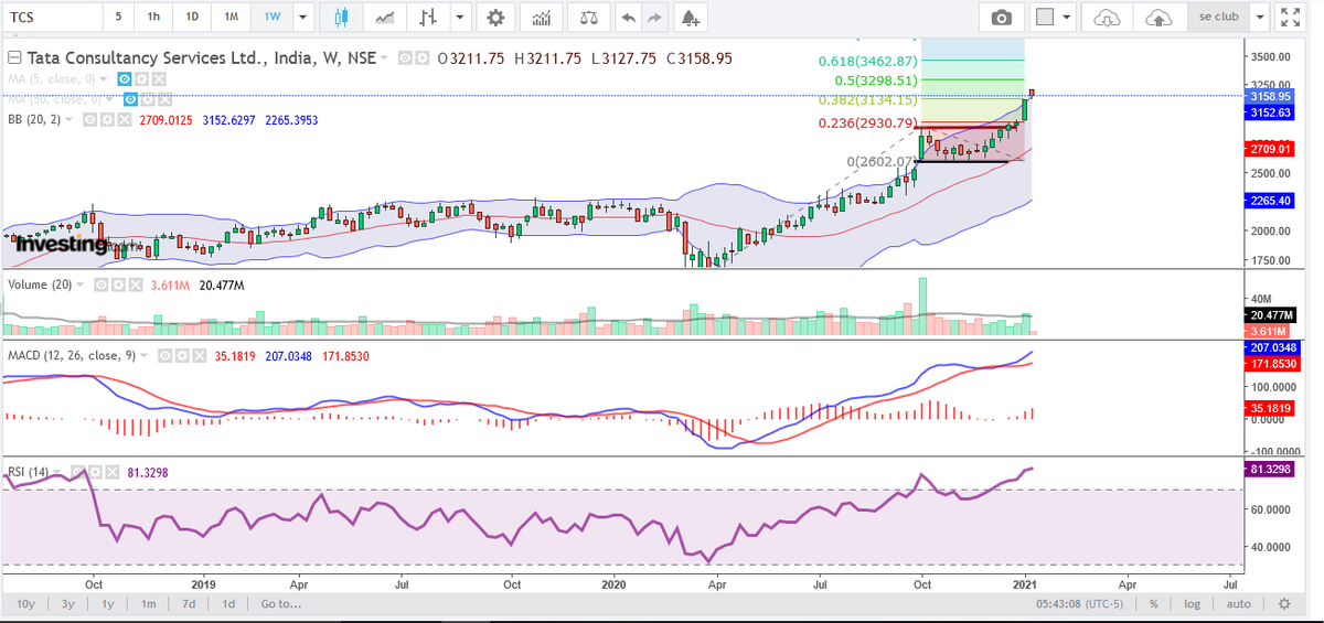 #TCS Ltd. #trading at life time high whereas technical indicators are bullish if #price #trades above weekly high 3212 near by Fibonacci resistance is 3299 and 3463 support is 2930 on weekly chart #nifty50 #NIFTYIT #stocks #stockmarkets #Share #news #TradingView #StocksToWatch https://t.co/UpxBxljnX1