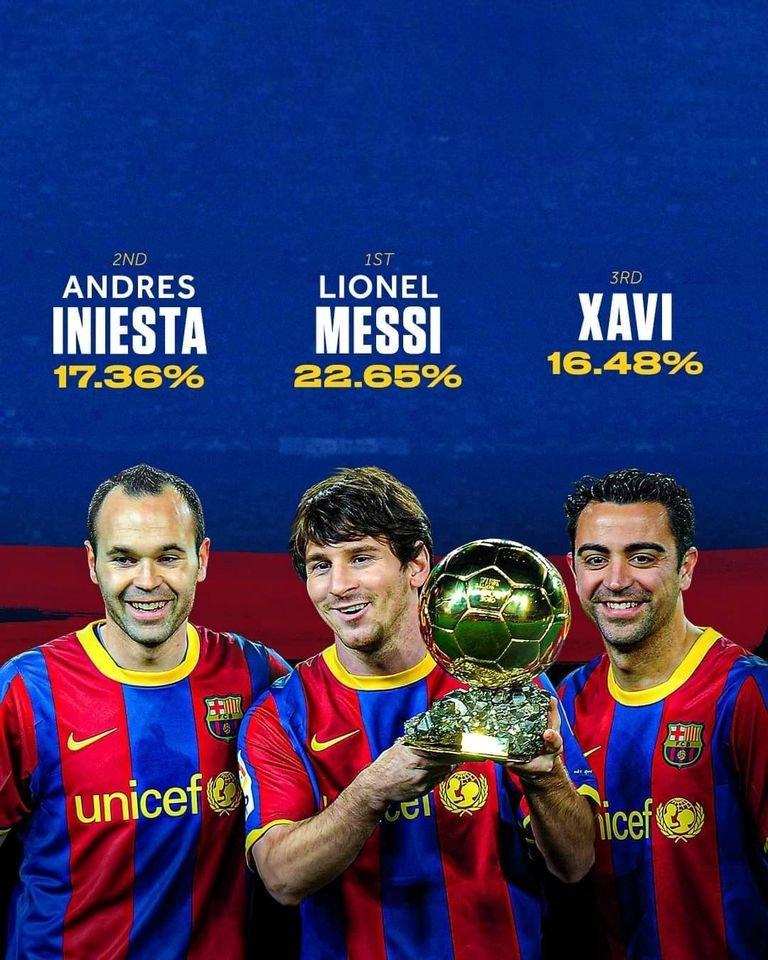 🔙💙❤️10 años atrás, el #Barça dominaba el fútbol como nadie lo había hecho hasta el momento. 10 años de una efeméride que hasta la fecha nadie ha podido igualar 🏆 #Messi ganaba su segundo Balón de Oro, mientras que 🥈@andresiniesta8 y🥉#Xavi completaban el podio. @FCBmasia 🔝🏆