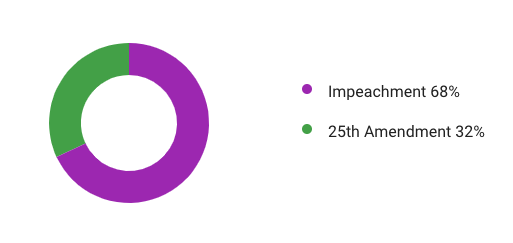 "The House of Representatives is seeing a lot of spikes in search today. Here are a few:  ""house debate live"" spiked +1,650%, past day  ""what time is impeachment vote"" is a breakout search  ""how many votes needed in the house to impeach"" spiked +1,600% https://t.co/avXF0FnrVF"