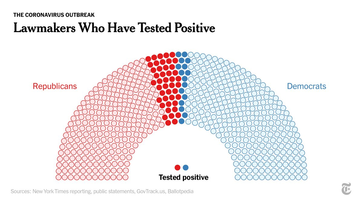 More than 1 in 10 current senators and representatives have tested positive, surpassing the national known infection rate of 6.5%.  The list includes 44 Republicans and 16 Democrats. https://t.co/A7nHodPWNd https://t.co/jtggyPTV8K