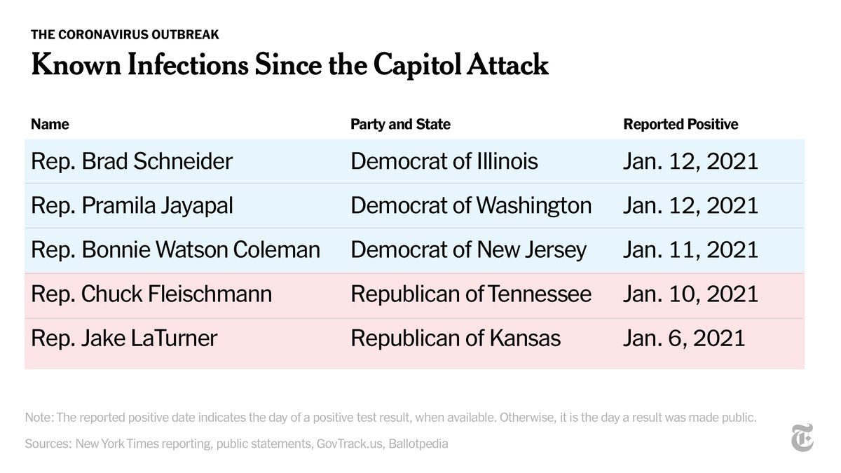Many members of the House were holed up together during the Capitol attack and some refused to wear masks, angering several Democrats, including Pramila Jayapal of Washington, who has since tested positive. Five have tested positive since then. https://t.co/A7nHodPWNd https://t.co/qhVfYQ6U8C
