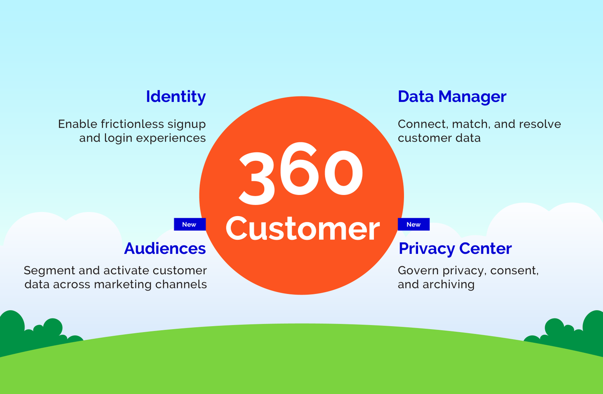 57% of businesses have multiple #CRMs across their organization.  How can you deliver a great #CX if the data is hosted in different systems? #customer360 connects company data across all the departments and provide a single source for customers.  @sbuscemi  @partnerforce