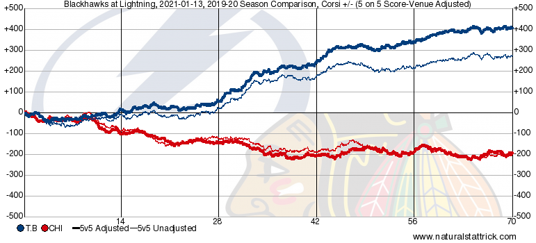 Chicago's performance stopped sliding about half way through the season, but only enough to manage even play. Tampa kept the positive play up all season to varying extents (and obv. put in a strong playoffs in the summer).