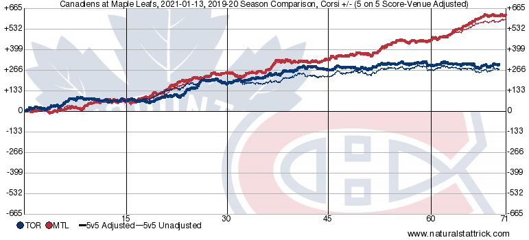 Toronto plateaued mid-season, but still a respectable showing for the full season. Montreal climbed steadily, and posted the highest CF+/- of tonight's teams (and 2nd in both CF+/- and CF% overall last season).
