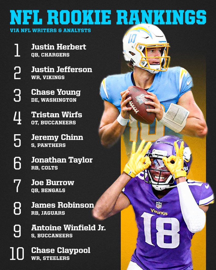 The 2020 NFL rookie class was special 🏈  Here are our experts' top 10 for the season: