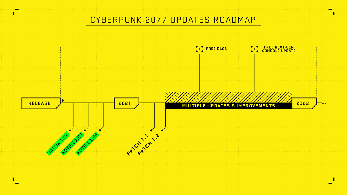 For more details about the progress being made on Cyberpunk 2077's further development, including information about updates and improvements, free DLCs, and more, please visit https://t.co/vfY3xxCM1G https://t.co/6U28q8pcVH