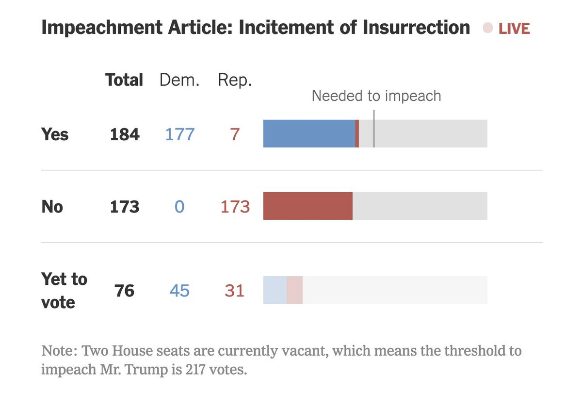 So far there have been 7 Republican votes for impeachment Check your lawmakers here (updating live): nytimes.com/interactive/20… Live video: nytimes.com/interactive/20…