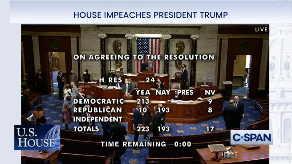 BREAKING: With a majority of House votes, Donald Trump becomes the first president in history to be impeached twice.   Vote ongoing.
