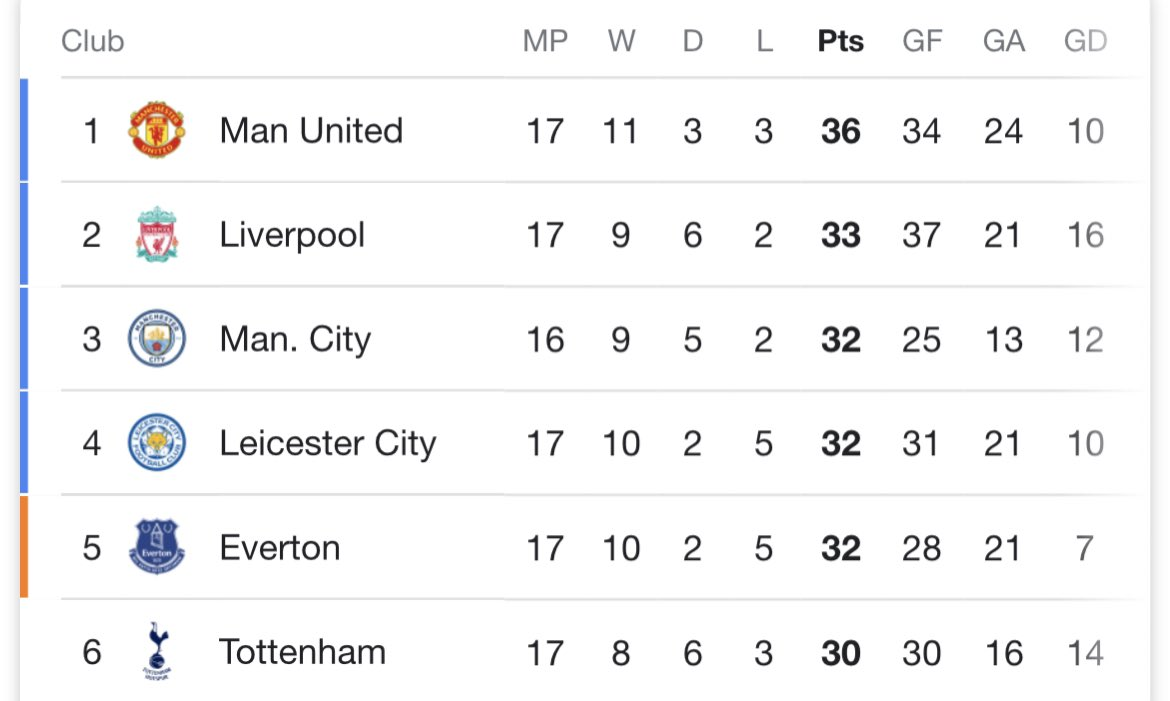 Replying to @mufcwesleyy: 1-6 against Spurs actually makes sense now!👀🔴🤣  #mufc