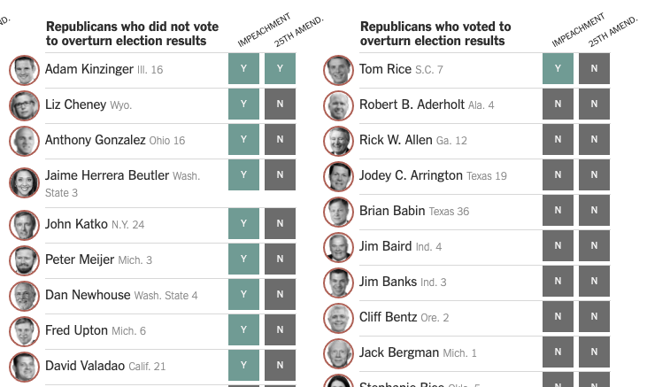 "The 10 Republicans who voted ""yes"" on impeachment includes Rep. Tom Rice of S.C., one of 147 Republicans who voted to overturn election results last week. https://t.co/J2vwYjnYEa"