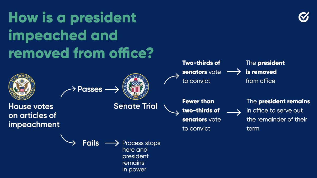 The House of Representatives has voted to impeach President Donald Trump for the second time in his presidency.   Here's what will come next. 👇  #whenweallvote #impeachment #impeachmentprocess #demsabroad