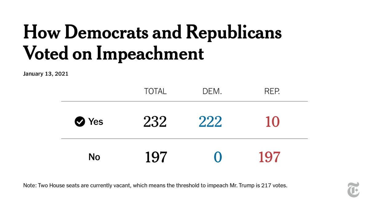 President Trump has been impeached, again. See how each House member voted on the article of impeachment charging him with inciting violence against the country. https://t.co/Tm6JnxxEz1 https://t.co/jkqLfoetxu