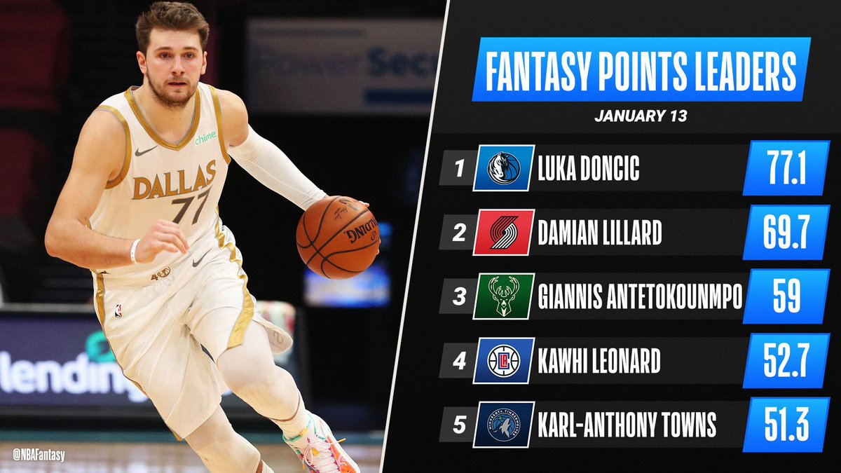 Luka Magic does it again ✨  His 34-point, 13-rebound outing propels him to the top of Wednesday's #NBAFantasy leaderboard!