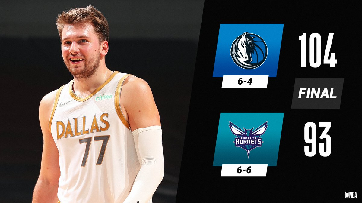 🏀 FINAL SCORE THREAD 🏀  Luka Doncic puts on an all-around show as the @dallasmavs win their 4th straight.  Luka: 34 PTS, 13 REB, 9 AST, 2 STL, 4 BLK, 5 3PM Kristaps Porzingis: 16 PTS, 2 BLK, 4 3PM