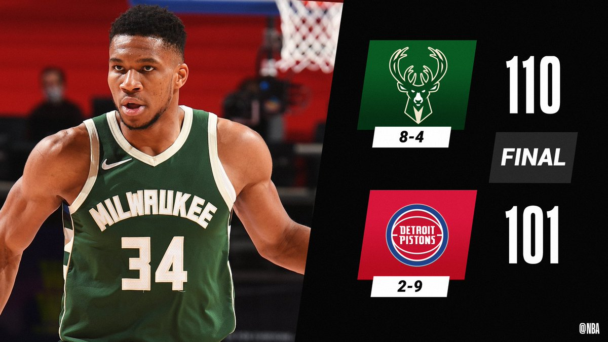 Giannis tallies a triple-double, leading the @Bucks to 3 wins in a row.  Giannis: 22 PTS, 10 REB, 10 AST, 2 STL, 3 BLK Jrue Holiday: 21 PTS, 5 AST, 3 STL Brook Lopez: 9 PTS, 11 REB, 4 BLK