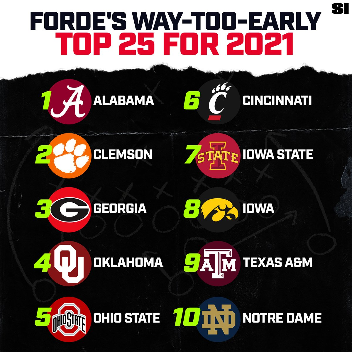 The confetti just fell on Alabama, but we're already thinking about next year 🏈⁣⁣ ⁣⁣ @ByPatForde's full Way-Too-Early Top 25: buff.ly/3bz9bUA