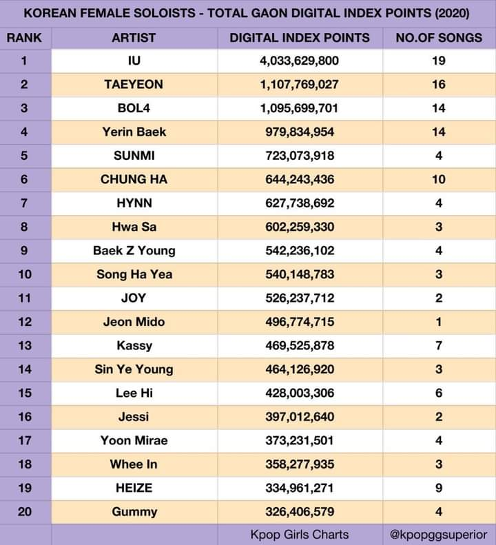 jeon mido is ranked #12 on korean female soloist (digital) with only 1 song and less promition!! 🤩