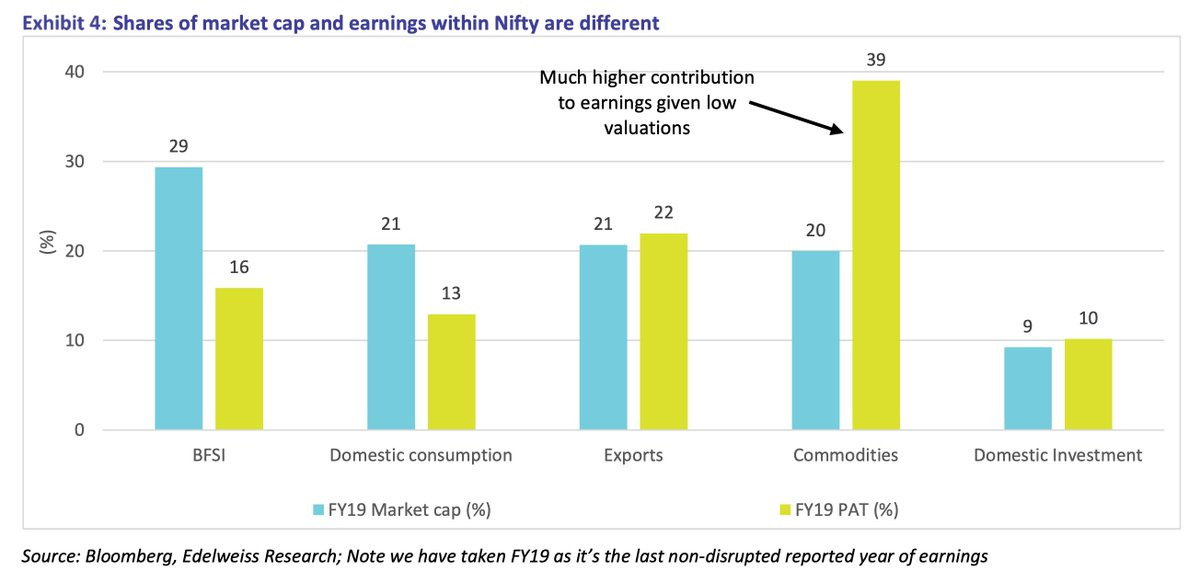 Value (quantitative) bucket has higher weightage in Nifty50 earnings.   What this implies (somewhat, it's not clean) is if the commodity and export bucket deliver on earnings growth then overall PE of Nifty comes down.   1/2