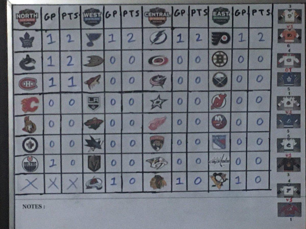 Jan 13th results and standings! #NHL #HockeyIsBack #PITvsPHI #MTLvsTOR #CHIvsTBL #VANvsEDM #STLvsCOL