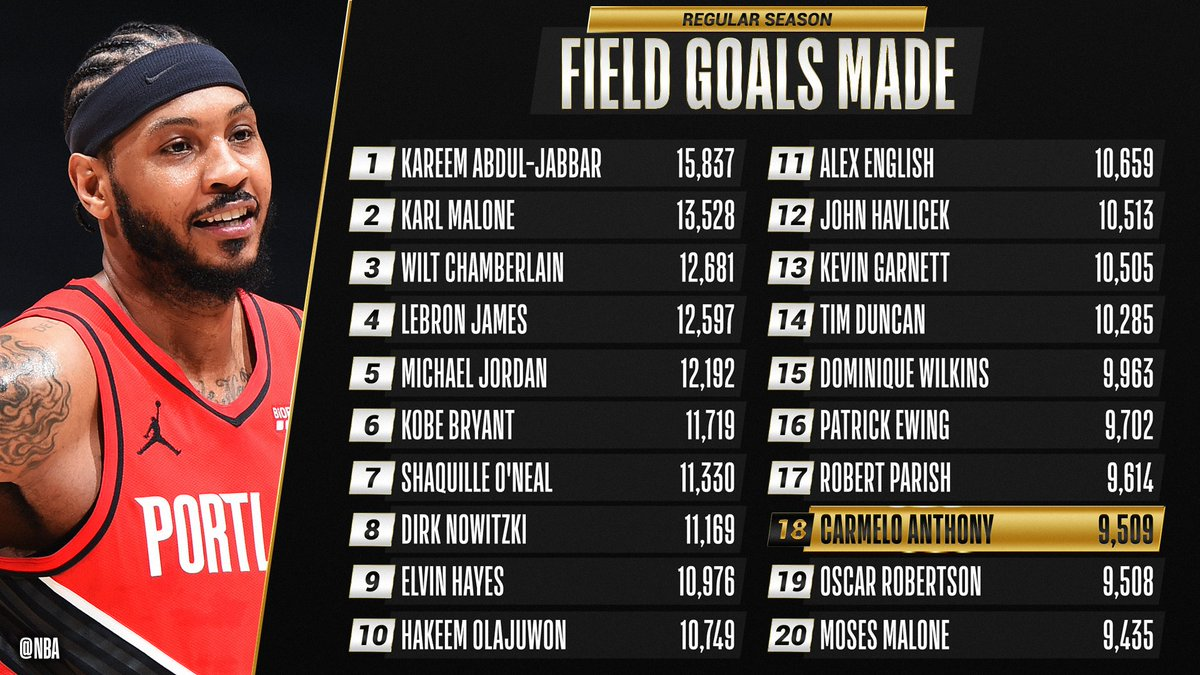 Congrats to @carmeloanthony of the @trailblazers for moving up to 18th on the all-time FIELD GOALS list! https://t.co/w1rGyv6ClL