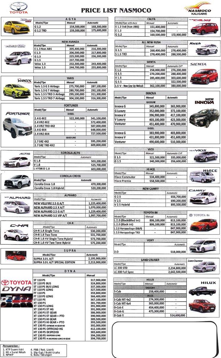 Price List Nasmoco Toyota Semarang 2021