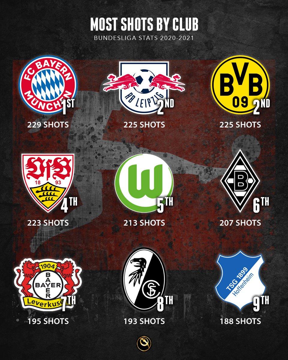 Bundesliga 2020-2021: Most shots by club   🥇 Bayern: 229 🥈 RB Leipzig: 225 🥉 Dortmund: 225