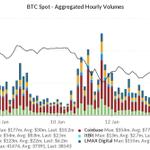 Image for the Tweet beginning: #bitcoin rebounding toward $40k on