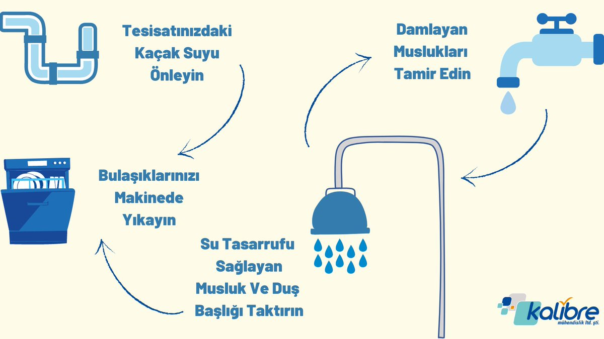 Yarının Suyunu Korumak Bizim Elimizde!  Gerekli önemleri alarak tasarrufu sağlayabilir, suyun geleceğini kurtarabiliriz.  @yarininsuyu @FinishTurkiye  #25litre #yarınınsuyu