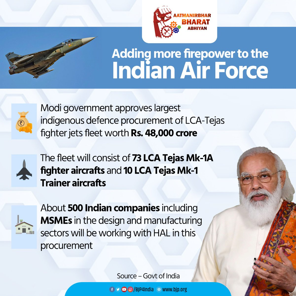 Adding more firepower to the Indian Air Force.  Modi government approves largest indigenous defence procurement of LCA-Tejas fighter jets fleet worth Rs 48,000 crore.  #AatmanirbharBharat #MakeInIndia