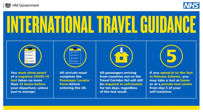 📢 UPDATE: You must have proof of a negative #COVID19  test to travel to England from abroad.  To give people time to prepare, there will be a grace period for those arriving in England before 4am on Monday 18 January (UK time).  See the guidance👇