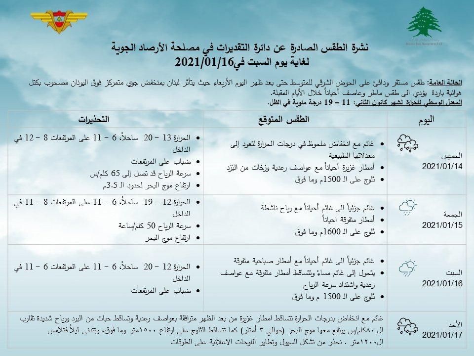 نشرة #الطقس بحسب #مصلحة_الأرصاد_الجوية لغاية يوم الأحد في 17/1/2021