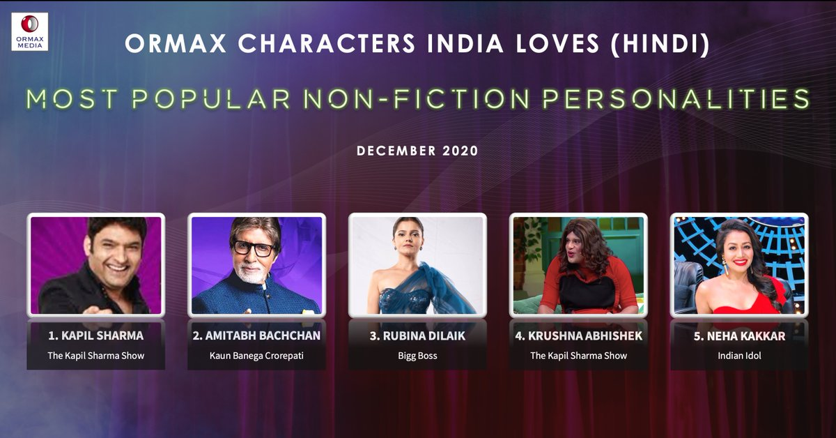 Ormax Characters India Loves: Top 5 non-fiction personalities on Hindi television (Dec 2020): @KapilSharmaK9 has ranked no. 1 every month since Jan 2019, i.e., two years (24 months) in a row #OrmaxCIL