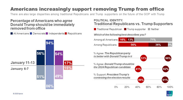 "Only 13% of Americans describe themselves as ""Trump supporters.""  In a proportional multiparty system, they would be a far-right party, with no chance of controlling government."