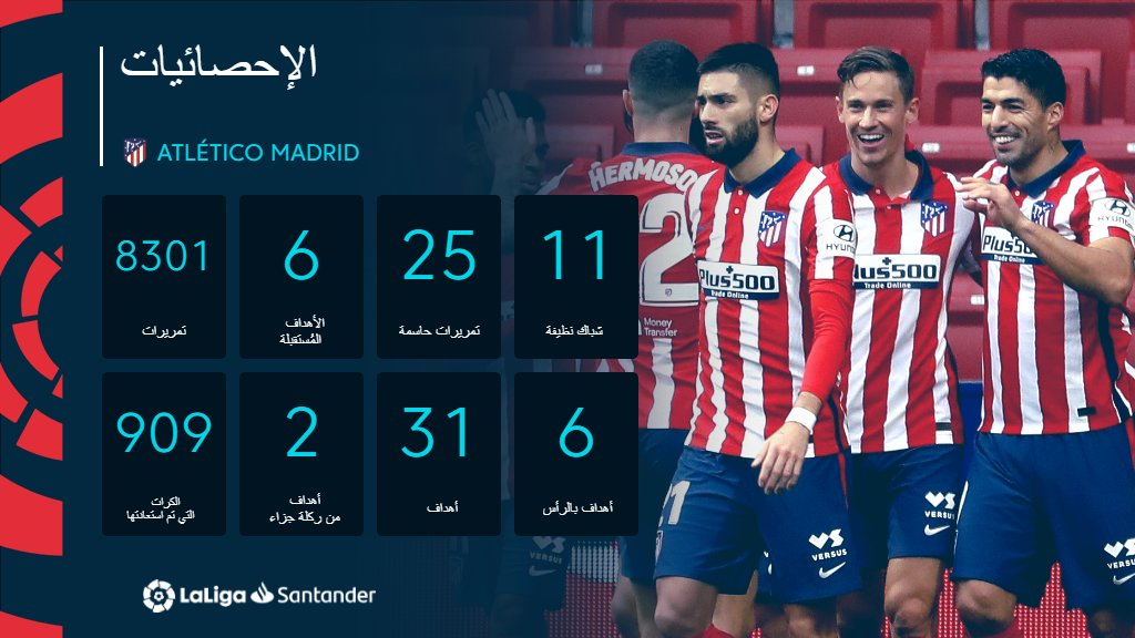 Replying to @LaLigaArab: أرقام المتصدر @AtletiArab في #LaLigaSantander  ⚽📊