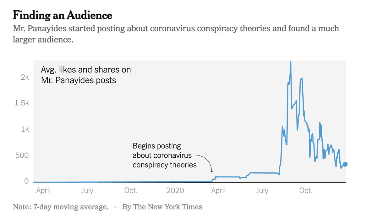 how Facebook's incentive system rewards people who post conspiracy theories: https://t.co/y3pG7iuYjj https://t.co/UYXYkGhnxE